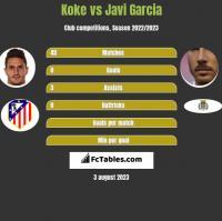 Koke vs Javi Garcia h2h player stats