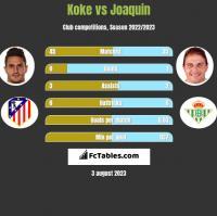Koke vs Joaquin h2h player stats