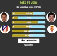 Koke vs Jony h2h player stats