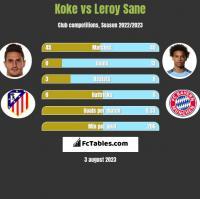 Koke vs Leroy Sane h2h player stats
