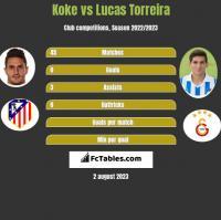 Koke vs Lucas Torreira h2h player stats