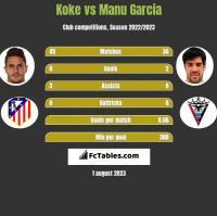 Koke vs Manu Garcia h2h player stats