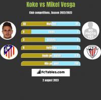 Koke vs Mikel Vesga h2h player stats