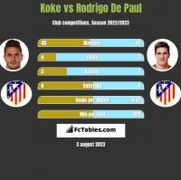 Koke vs Rodrigo De Paul h2h player stats