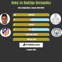Koke vs Rodrigo Hernandez h2h player stats