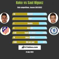 Koke vs Saul Niguez h2h player stats