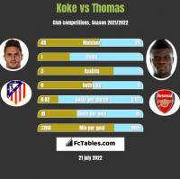 Koke vs Thomas h2h player stats