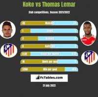 Koke vs Thomas Lemar h2h player stats