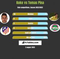 Koke vs Tomas Pina h2h player stats