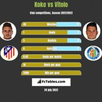 Koke vs Vitolo h2h player stats