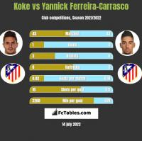 Koke vs Yannick Ferreira-Carrasco h2h player stats