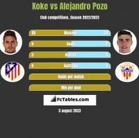 Koke vs Alejandro Pozo h2h player stats