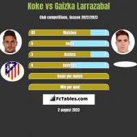 Koke vs Gaizka Larrazabal h2h player stats