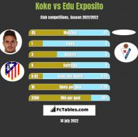 Koke vs Edu Exposito h2h player stats