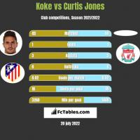 Koke vs Curtis Jones h2h player stats