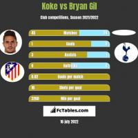 Koke vs Bryan Gil h2h player stats