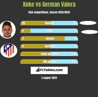 Koke vs German Valera h2h player stats