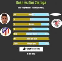 Koke vs Oier Zarraga h2h player stats