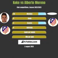 Koke vs Alberto Moreno h2h player stats
