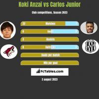 Koki Anzai vs Carlos Junior h2h player stats