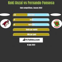 Koki Anzai vs Fernando Fonseca h2h player stats