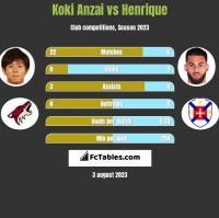 Koki Anzai vs Henrique h2h player stats
