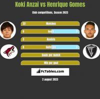 Koki Anzai vs Henrique Gomes h2h player stats