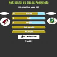 Koki Anzai vs Lucas Posignolo h2h player stats