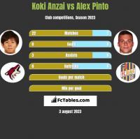 Koki Anzai vs Alex Pinto h2h player stats
