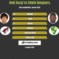 Koki Anzai vs Edwin Banguera h2h player stats