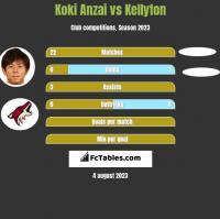 Koki Anzai vs Kellyton h2h player stats