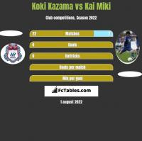 Koki Kazama vs Kai Miki h2h player stats
