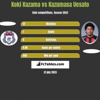 Koki Kazama vs Kazumasa Uesato h2h player stats