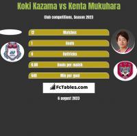 Koki Kazama vs Kenta Mukuhara h2h player stats