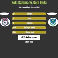 Koki Kazama vs Kota Ueda h2h player stats