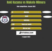 Koki Kazama vs Makoto Mimura h2h player stats