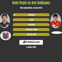 Koki Otani vs Kei Ishikawa h2h player stats