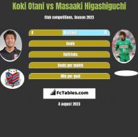 Koki Otani vs Masaaki Higashiguchi h2h player stats