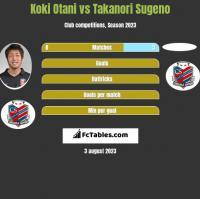 Koki Otani vs Takanori Sugeno h2h player stats