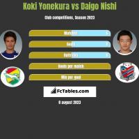 Koki Yonekura vs Daigo Nishi h2h player stats