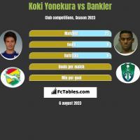 Koki Yonekura vs Dankler h2h player stats