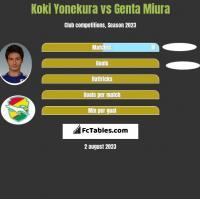 Koki Yonekura vs Genta Miura h2h player stats