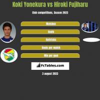 Koki Yonekura vs Hiroki Fujiharu h2h player stats