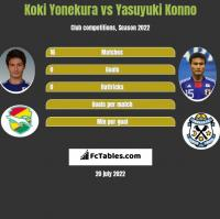 Koki Yonekura vs Yasuyuki Konno h2h player stats