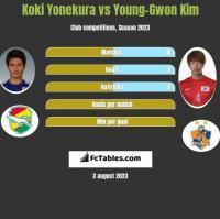 Koki Yonekura vs Young-Gwon Kim h2h player stats