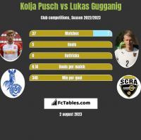 Kolja Pusch vs Lukas Gugganig h2h player stats