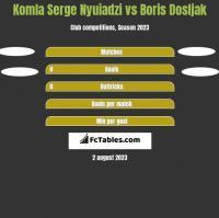 Komla Serge Nyuiadzi vs Boris Dosljak h2h player stats