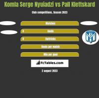 Komla Serge Nyuiadzi vs Pall Klettskard h2h player stats