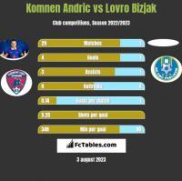 Komnen Andric vs Lovro Bizjak h2h player stats
