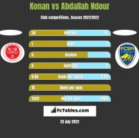 Konan vs Abdallah Ndour h2h player stats